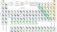 عناصر الكيمياء