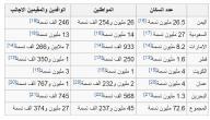 عدد دول الخليج