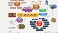 تعريف مصادر المعلومات