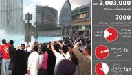 عدد السكان في الإمارات