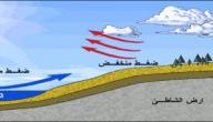العوامل المؤثرة في الضغط الجوي