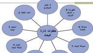 خطوات عمل بحث علمي