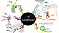مفهوم الخريطة الذهنية وفوائدها
