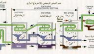 طرق معالجة المياه الصالحة للشرب