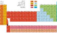 العدد الذري لليود