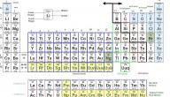 خصائص عناصر الجدول الدوري
