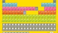 عدد العناصر في الجدول الدوري