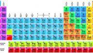خصائص العناصر الكيميائية