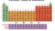 ما عدد عناصر الجدول الدوري