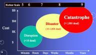 كيفية قياس قوة الزلازل