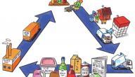 طرق إعادة التدوير