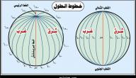 كيف تم تحديد خطوط الطول ودوائر العرض