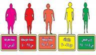 كيف أحسب كتلة جسمي