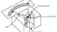 بحث عن القياس في الفيزياء