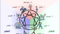 تحليل الشخصيات