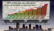 من هي أغنى دولة في العالم