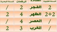 مواضيع ذات صلة بـ : كم عدد ركعات صلاة المغرب