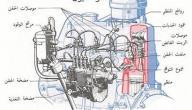 أجزاء محرك السيارة