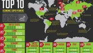 أقوى دول العالم عسكرياً