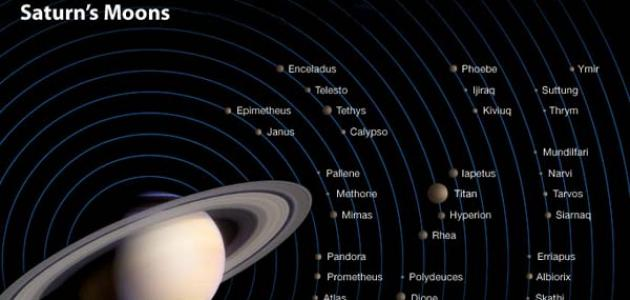 عدد أقمار الكواكب