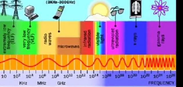خصائص الموجات الكهرومغناطيسية