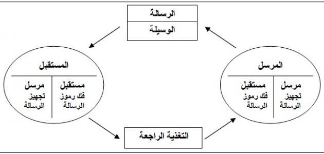 عناصر الاتصال اللغوي