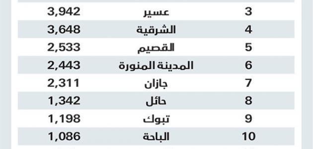 كم عدد محافظات السعودية