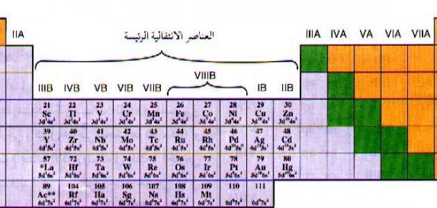 العناصر الانتقالية في الجدول الدوري