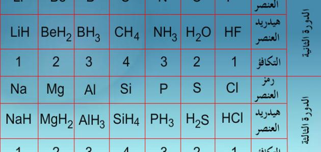 تكافؤ العناصر الكيميائية