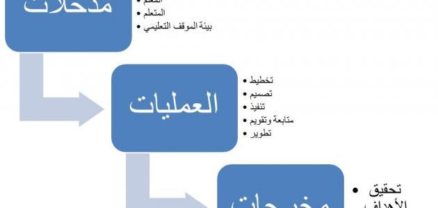 مكونات النظام التعليمي