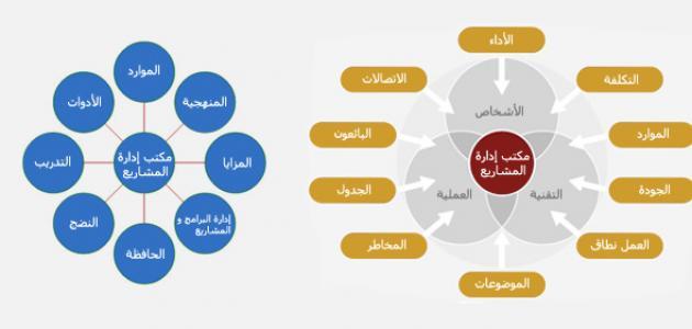 خطوات تنفيذ مشروع