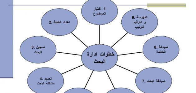 عناصر البحث العلمي بالترتيب