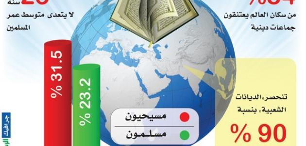 ما هي أكبر ديانة في العالم