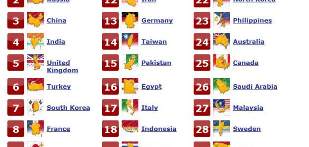 ترتيب دول العالم وأسماؤها