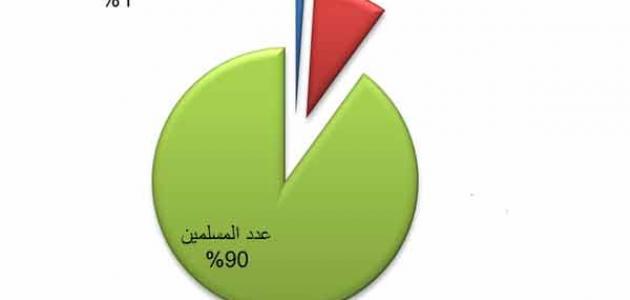 عدد المسلمين والمسيحيين في العالم