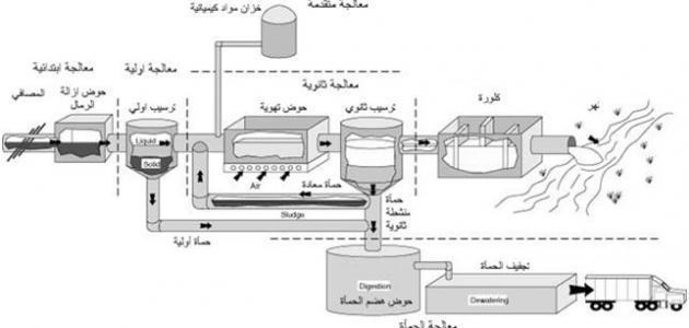 مراحل معالجة المياه العادمة