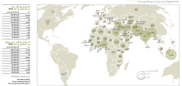 تعداد المسلمين