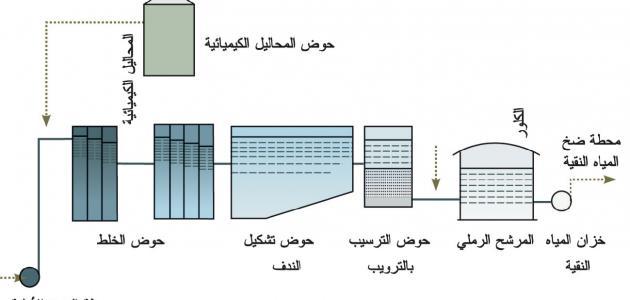 طرق معالجة المياه المستعملة