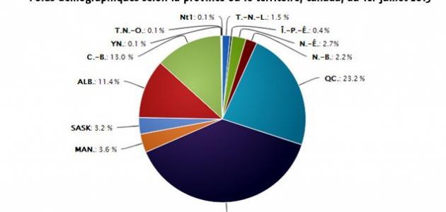 عدد سكان كندا ومساحتها