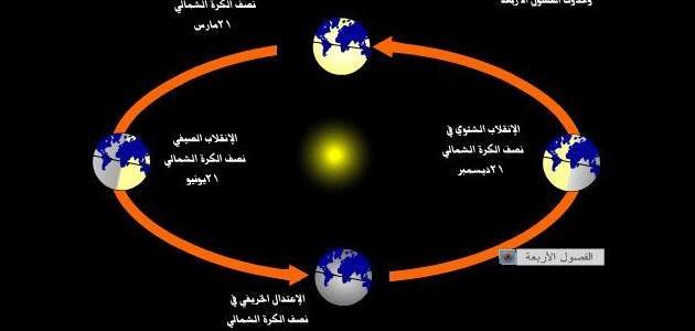 ماذا ينتج عن دوران الأرض حول نفسها وحول الشمس