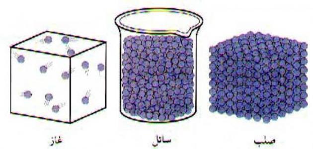 ما هي وحدة قياس الكثافة