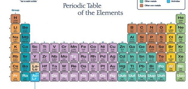 بحث عن تصنيف العناصر