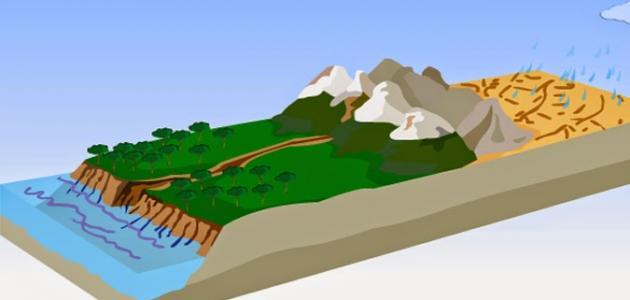 مكونات النظام النهري