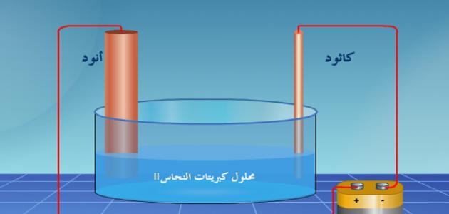 قانون فاراداي في التحليل الكهربائي