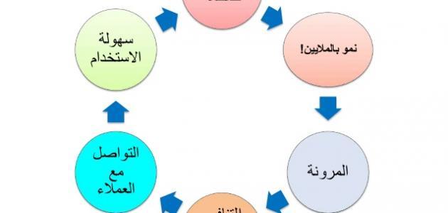 مفهوم مواقع التواصل الاجتماعي