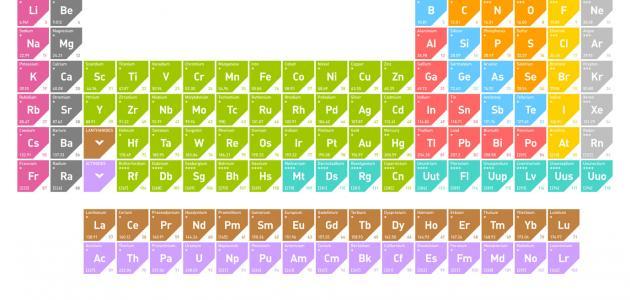 ما هو الأساس العلمي لجدول مندليف