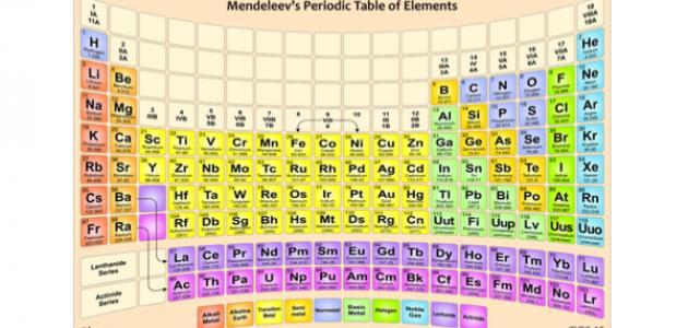 عناصر المجموعة الثانية في الجدول الدوري