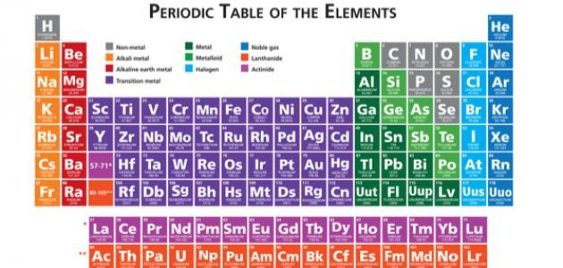 عناصر كيميائية ورموزها