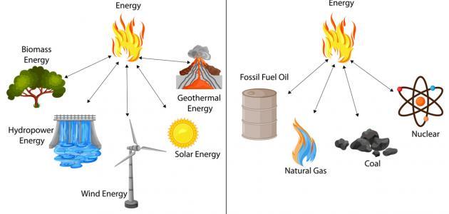 ما هو مصدر الكهرباء