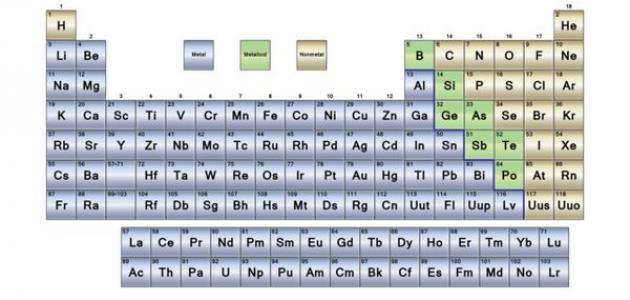 تصنيف العناصر في الجدول الدوري